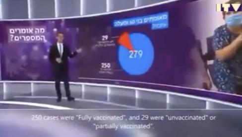 Statistikas dati no Izraēlas par inficēšanos starp vakcinētajiem un nevakcinētajiem. Skaties, skaties...